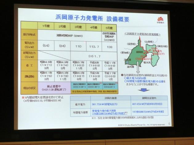 14.4.9浜岡原子力発電所視察⑨